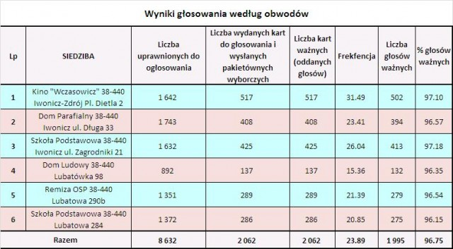 Wyniki wyborów do Parlamentu Europejskiego w Gminie Iwonicz-Zdrój.